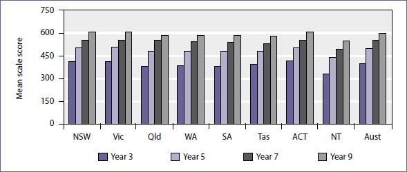 Mean scale score in numeracy for years 3, 5, 7, and 9 students by jurisdiction, NAPLAN 2009