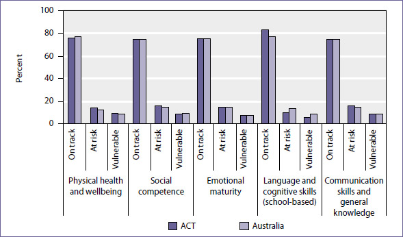 Development profile of ACT and Australian five year-old students, AEDI 2009