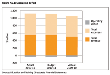 Figure A5.1: Operating deficit