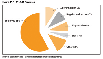 Figure A5.3: 2010-11 Expenses