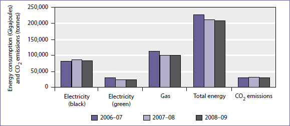 consumption and CO2 emissions in public schools, 2006-07 to 2008-09