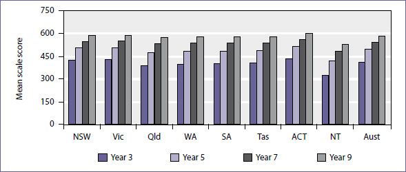 Mean scale score in reading for years 3, 5, 7, and 9 students by jurisdiction, NAPLAN 2009
