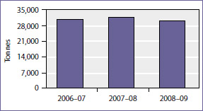 CO2 emissions from public schools, 2006-07 to 2008-09