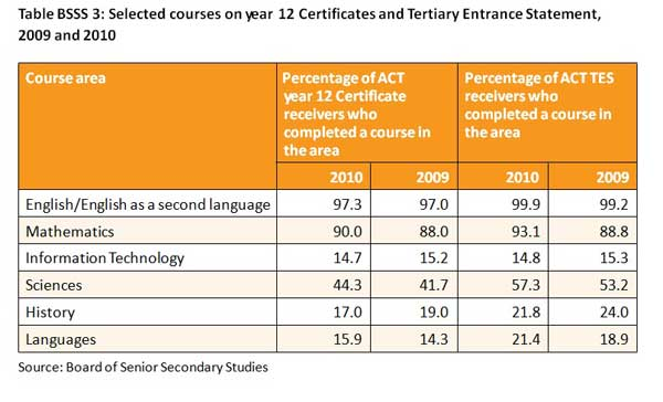 Table BSSS 3: Selected courses on year 12 Certificates and Tertiary Entrance Statement, 2009 and 2010